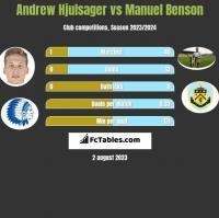 Andrew Hjulsager vs Manuel Benson h2h player stats