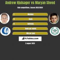 Andrew Hjulsager vs Maryan Shved h2h player stats