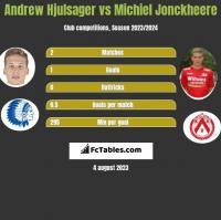 Andrew Hjulsager vs Michiel Jonckheere h2h player stats