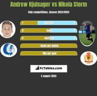Andrew Hjulsager vs Nikola Storm h2h player stats