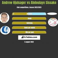 Andrew Hjulsager vs Abdoulaye Sissako h2h player stats