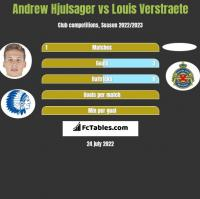 Andrew Hjulsager vs Louis Verstraete h2h player stats