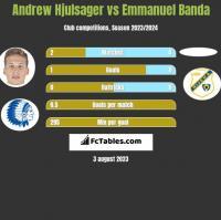 Andrew Hjulsager vs Emmanuel Banda h2h player stats