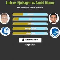 Andrew Hjulsager vs Daniel Munoz h2h player stats