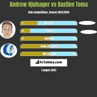 Andrew Hjulsager vs Bastien Toma h2h player stats