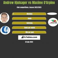 Andrew Hjulsager vs Maxime D'Arpino h2h player stats