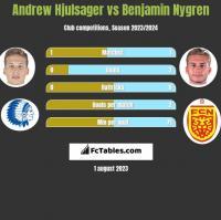 Andrew Hjulsager vs Benjamin Nygren h2h player stats