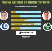 Andrew Hjulsager vs Kristian Thorstvedt h2h player stats
