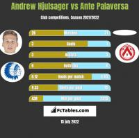 Andrew Hjulsager vs Ante Palaversa h2h player stats