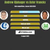 Andrew Hjulsager vs Aster Vranckx h2h player stats