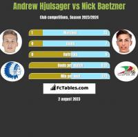 Andrew Hjulsager vs Nick Baetzner h2h player stats