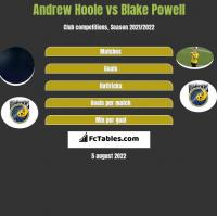 Andrew Hoole vs Blake Powell h2h player stats