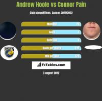 Andrew Hoole vs Connor Pain h2h player stats