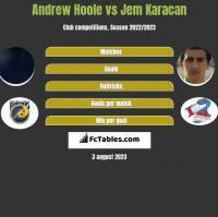 Andrew Hoole vs Jem Karacan h2h player stats
