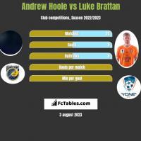 Andrew Hoole vs Luke Brattan h2h player stats