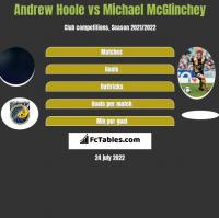 Andrew Hoole vs Michael McGlinchey h2h player stats