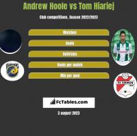 Andrew Hoole vs Tom Hiariej h2h player stats