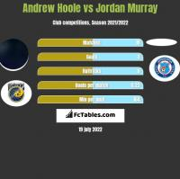 Andrew Hoole vs Jordan Murray h2h player stats