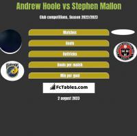 Andrew Hoole vs Stephen Mallon h2h player stats