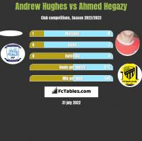 Andrew Hughes vs Ahmed Hegazy h2h player stats