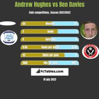 Andrew Hughes vs Ben Davies h2h player stats