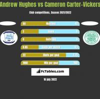 Andrew Hughes vs Cameron Carter-Vickers h2h player stats
