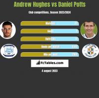 Andrew Hughes vs Daniel Potts h2h player stats