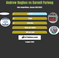 Andrew Hughes vs Darnell Furlong h2h player stats