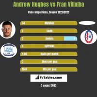 Andrew Hughes vs Fran Villalba h2h player stats