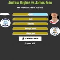 Andrew Hughes vs James Bree h2h player stats
