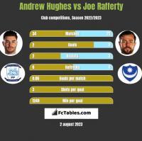 Andrew Hughes vs Joe Rafferty h2h player stats