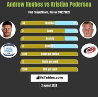 Andrew Hughes vs Kristian Pedersen h2h player stats