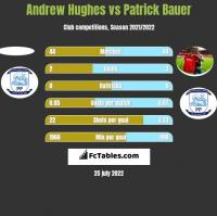 Andrew Hughes vs Patrick Bauer h2h player stats