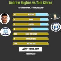 Andrew Hughes vs Tom Clarke h2h player stats