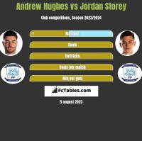 Andrew Hughes vs Jordan Storey h2h player stats