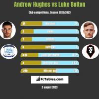 Andrew Hughes vs Luke Bolton h2h player stats