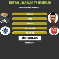 Andrew Jacobson vs Ali Adnan h2h player stats