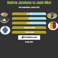 Andrew Jacobson vs Janio Bikel h2h player stats