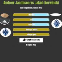 Andrew Jacobson vs Jakob Nerwinski h2h player stats