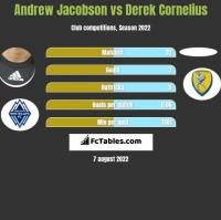 Andrew Jacobson vs Derek Cornelius h2h player stats