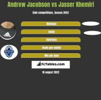 Andrew Jacobson vs Jasser Khemiri h2h player stats