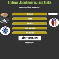 Andrew Jacobson vs Luis Binks h2h player stats