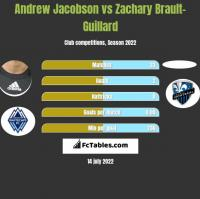 Andrew Jacobson vs Zachary Brault-Guillard h2h player stats