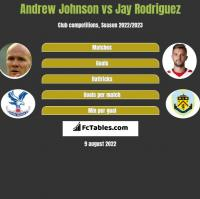 Andrew Johnson vs Jay Rodriguez h2h player stats