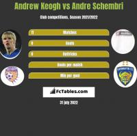Andrew Keogh vs Andre Schembri h2h player stats