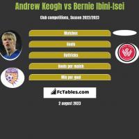 Andrew Keogh vs Bernie Ibini-Isei h2h player stats
