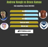 Andrew Keogh vs Bruce Kamau h2h player stats