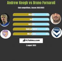 Andrew Keogh vs Bruno Fornaroli h2h player stats