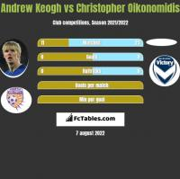 Andrew Keogh vs Christopher Oikonomidis h2h player stats