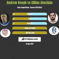 Andrew Keogh vs Cillian Sheridan h2h player stats